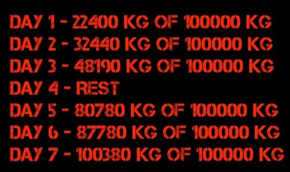 100 tonnia